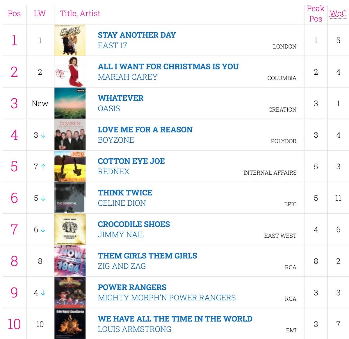 25th December 1994 UK Charts